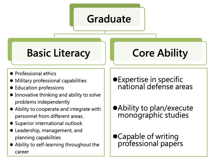 Graduate - Basic Literature and Core Abilities