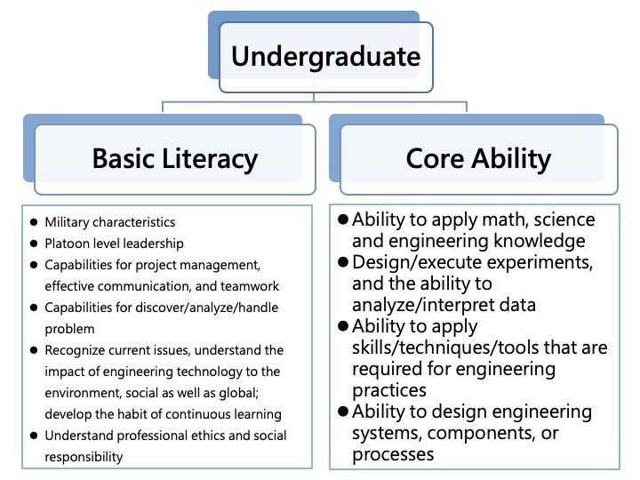Undergraduate - Basic Literature and Core Abilities